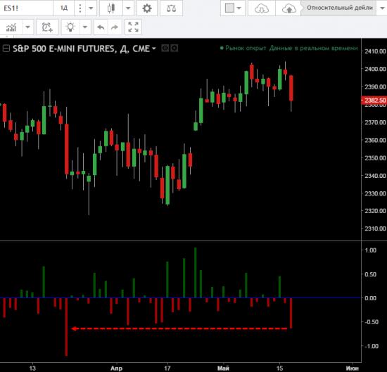 Дневное падение S&P500 - максимальное за 2 месяца!