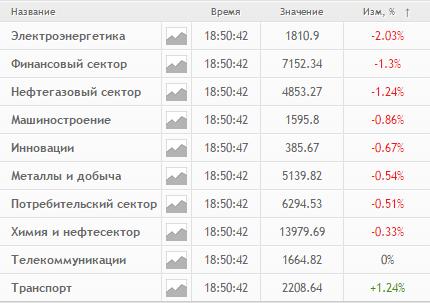 Итоги дня: Газпром, МОЭСК, ТМК, Аэрофлот, Московская биржа