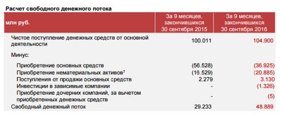 Пример расчета свободного денежного потока (FCF) МТС за 9 мес 2016