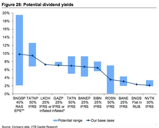 Дивидендная доходность Сургута-преф при различных соотношениях курса доллара и нефти