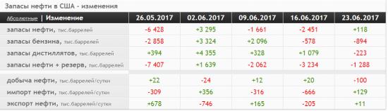 Добыча нефти в США неожиданно сократилась!