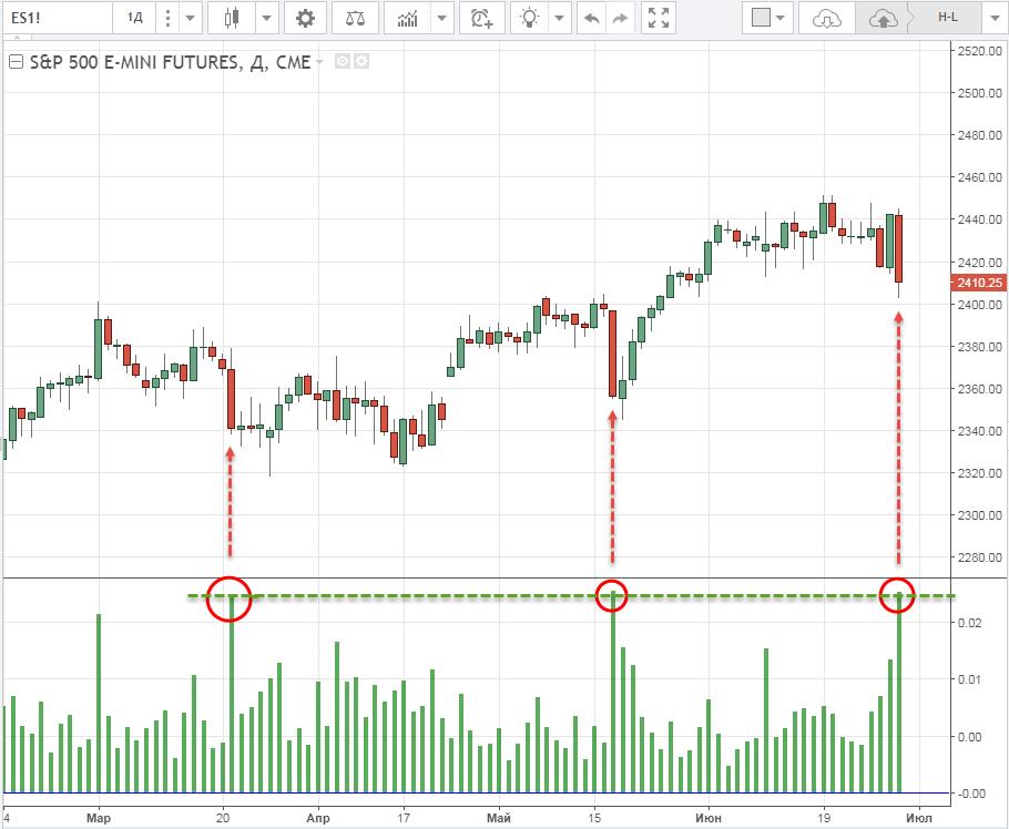 Динамика индекса фондового рынка США SP500