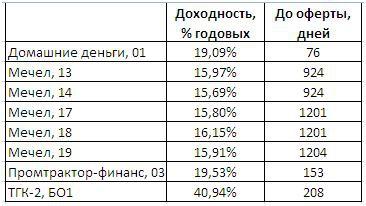 """Таблица доходностей рискового """"безриска"""""""