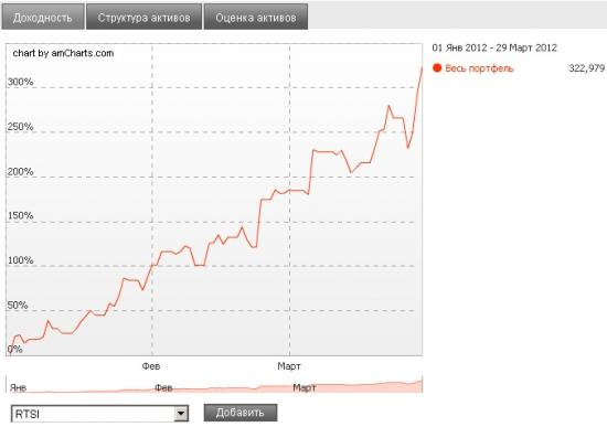 Торговать по системе Мартынова вовсе не так уж сложно! :) + 300%