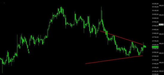 Текущие дела и взгляд на рынок.