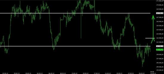 Взгляд на предстоящую неделю. Индекс ММВБ, fRTS и пара доллар-рубль.
