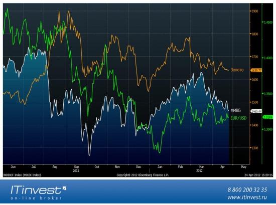 Корреляции Индекса ММВБ с разными активами (картинки)