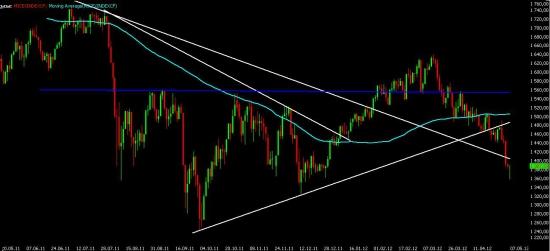 Немного мыслей по текущей ситуации на рынках и премаркет на завтра.