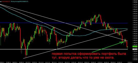 Мои ошибки и мысли по текущей ситуации на фондовом рынке.