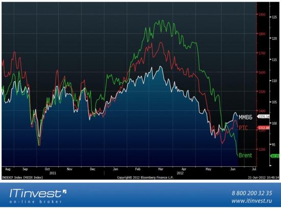 Для тех, кто хочет сделать ставку на отскок или рост Российского ФР, среднесрочная и долгосрочная  инвестидея.