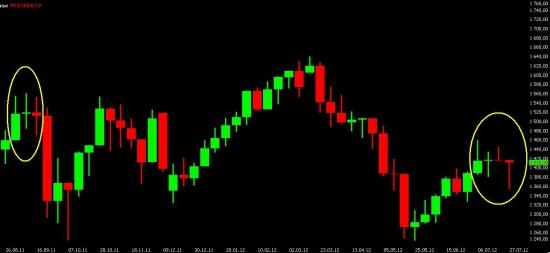 Чисто технический взгляд на рынок и мысли на следующую (решающую) неделю. Всем кто использует свечной анализ - давайте обсудим.