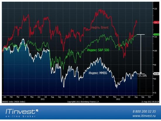 Для тех, кто ещё верит в корреляцию Российского ФР с нефтью и S&P500.