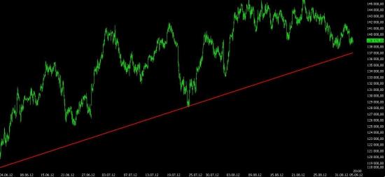 Анализ текущей ситуации и премаркет на завтра. Чего ждать от ЕЦБ. Завтра будет очень жаркий день, весь день!!!