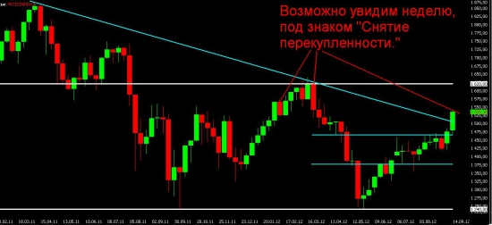 Анализ текущей ситуации, взгляд на предстоящуюю неделю и немного мыслей о долгосрочной перспективе рынков.