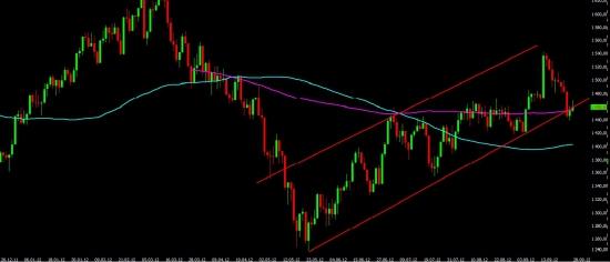 Закрытие недели, анализ текущей ситуации, среднесрочный и долгосрочный взгляд на рынок.