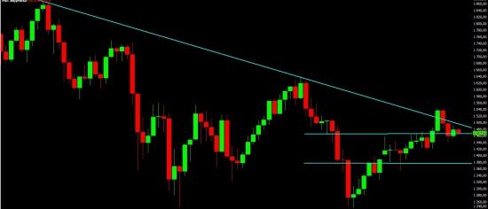 ММВБ, fRTS, Si. Анализ текущей ситуации и среднесрочный взгляд на рынок.