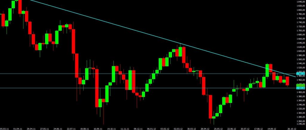 Анализ мирового финансового рынка