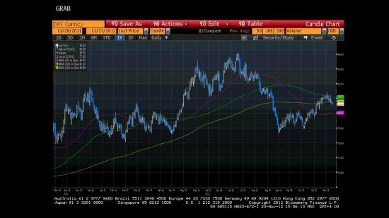 Анализ текущей ситуации и взгляд на предстоящую неделю с 26 ноября по 2 декабря, а также отвечаю на вопрос - что будет с рублём и долларом?