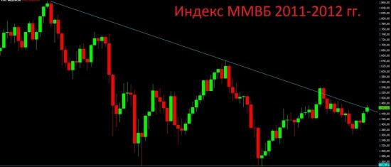 Текущая ситуация на российском фондовом рынке.