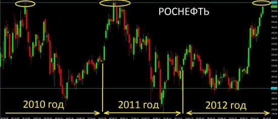 Акции Роснефти почти достигли своего самого важного сопротивления.