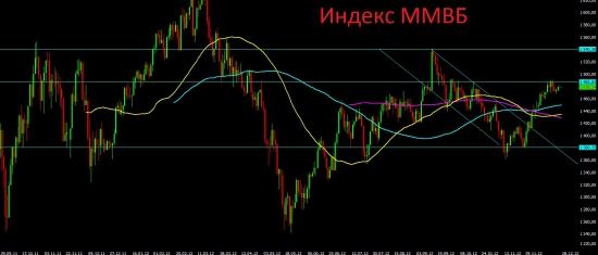 Анализ текущей ситуации и дальнейший взгляд на рынок.