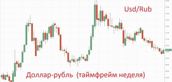 ВАЛЮТНЫЕ ВОЙНЫ. Чего ждать от доллара, евро и рубля в ближайшее время и на чём можно заработать?