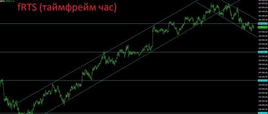Что имеем на текущий момент и дальнейший взгляд на рынок.