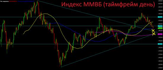 Анализ текущей ситуации, а также среднесрочный и долгосрочный технический взгляд на российский фондовый рынок.