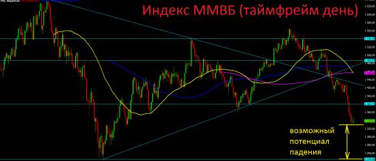 Дальнейший взгляд на российский фондовый рынок исходя только из технического анализа.