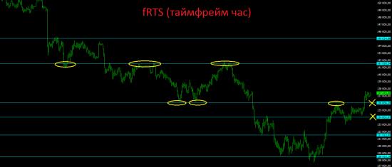 Анализ текущей ситуации на рынках и дальнейший среднесрочный взгляд.