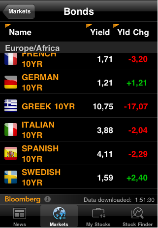 Тут вчера спрашивали на чём растёт евро? Поясняю.