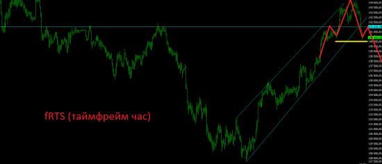 Технический взгляд по российскому рынку на следующую неделю.