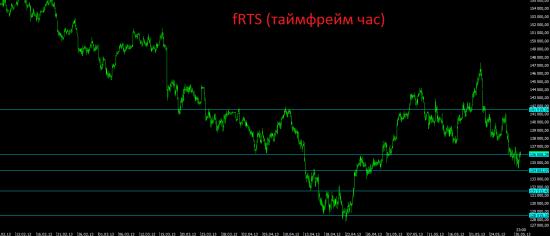 Премаркет. Ещё один шанс для российского рынка.