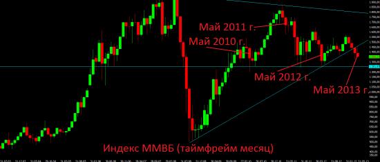 Анализ текущей ситуации, торговые идеи и стратегия на июнь.