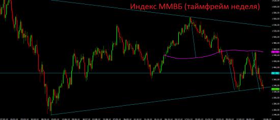 Российский фондовый рынок - рынок одного игрока.