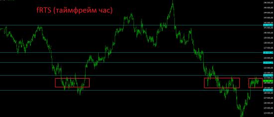Премаркет.      Сегодня определится дальнейшая судьба российского рынка на ближайшие 3-4 недели.
