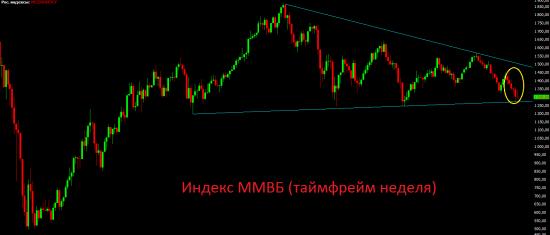 Премаркет. Внешний фон третий день негативный,  но российские площадки пока сопротивляются.