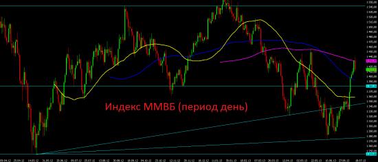 А.Навальный – Чёрный лебедь для российского фондового рынка?