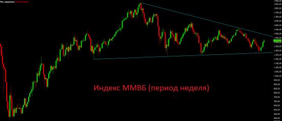 Утренний премаркет. Приток денег в российские фонды поддержал инвесторов на этой неделе.
