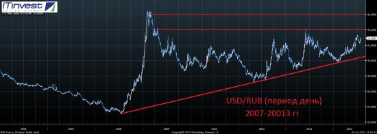 Российский рубль – тучи сгущаются. Что-то здесь не так.