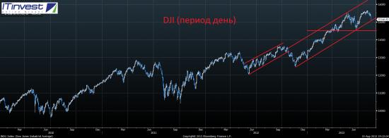 Анализ текущий ситуации на фондовых рынках. Куда плывём дальше?