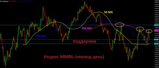 Походу в понедельник всё-таки будет небольшой отскок по России.