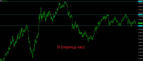Итоги вторника и анализ текущей ситуации на рынках.
