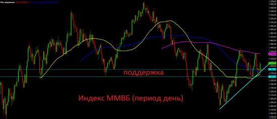 Итоги четверга и анализ текущей ситуации на фондовых рынках.