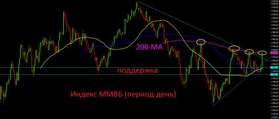 Премаркет.  Похоже и до российского фондового рынка дошли иностранные деньги.