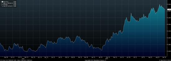 Премаркет. Всем занять выжидательную позицию, хотя вряд ли ФРС чем-то удивит.