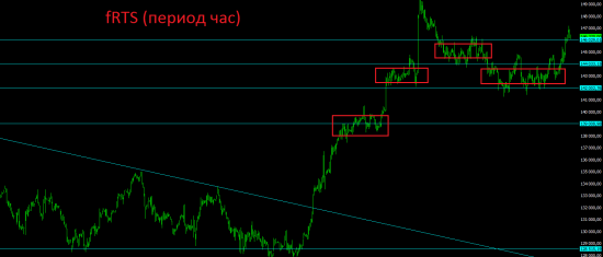 Итоги вторника и немного мыслей по текущей ситуации на рынках.