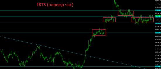 Премаркет. Российские инвесторы ничего не боятся или к нам просто приходят деньги.