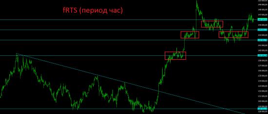 Итоги среды и дальнейший взгляд на рынок. Идеи на валютном рынке.
