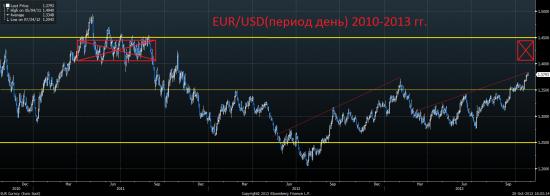 Мой ЕВРО-ЛОСЬ и чего я с ним буду делать. Среднесрочный взгляд на евро, доллар и рубль, а также немного мыслей и по рынку.